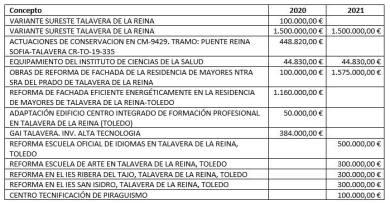 PROYECTO-LEY-PRESUPUESTOS-GENERALES-JUNTA-COMUNIDADES-CASTILLA-MANCHA-TALAVERA-2021