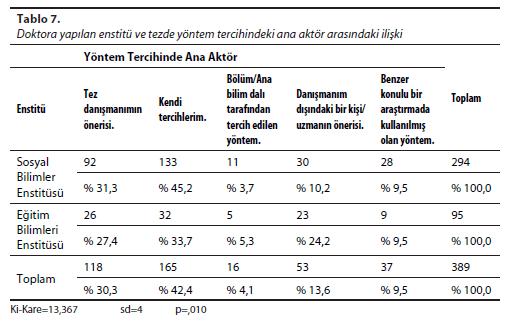 Tablo - 7