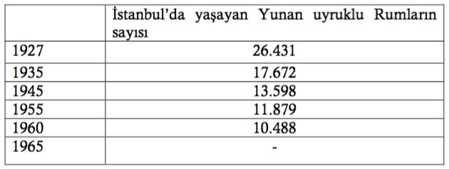 İstanbul'da Yaşayan Rum Sayısı