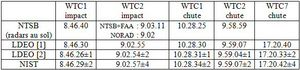 9/11 Seismic Study - Table 1