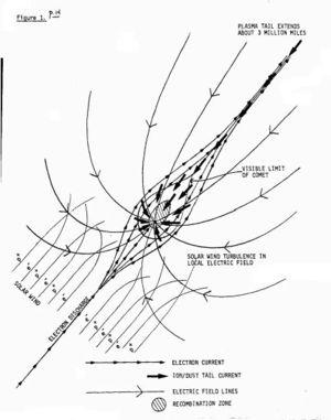 Comet Discharge