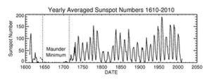 Sunspot Number_1