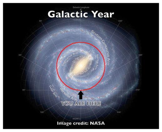 Galatic Year