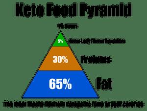 Dieta Ketogeniczna Z Ograniczeniem Kalorii I Terapia Hiperbaryczna W