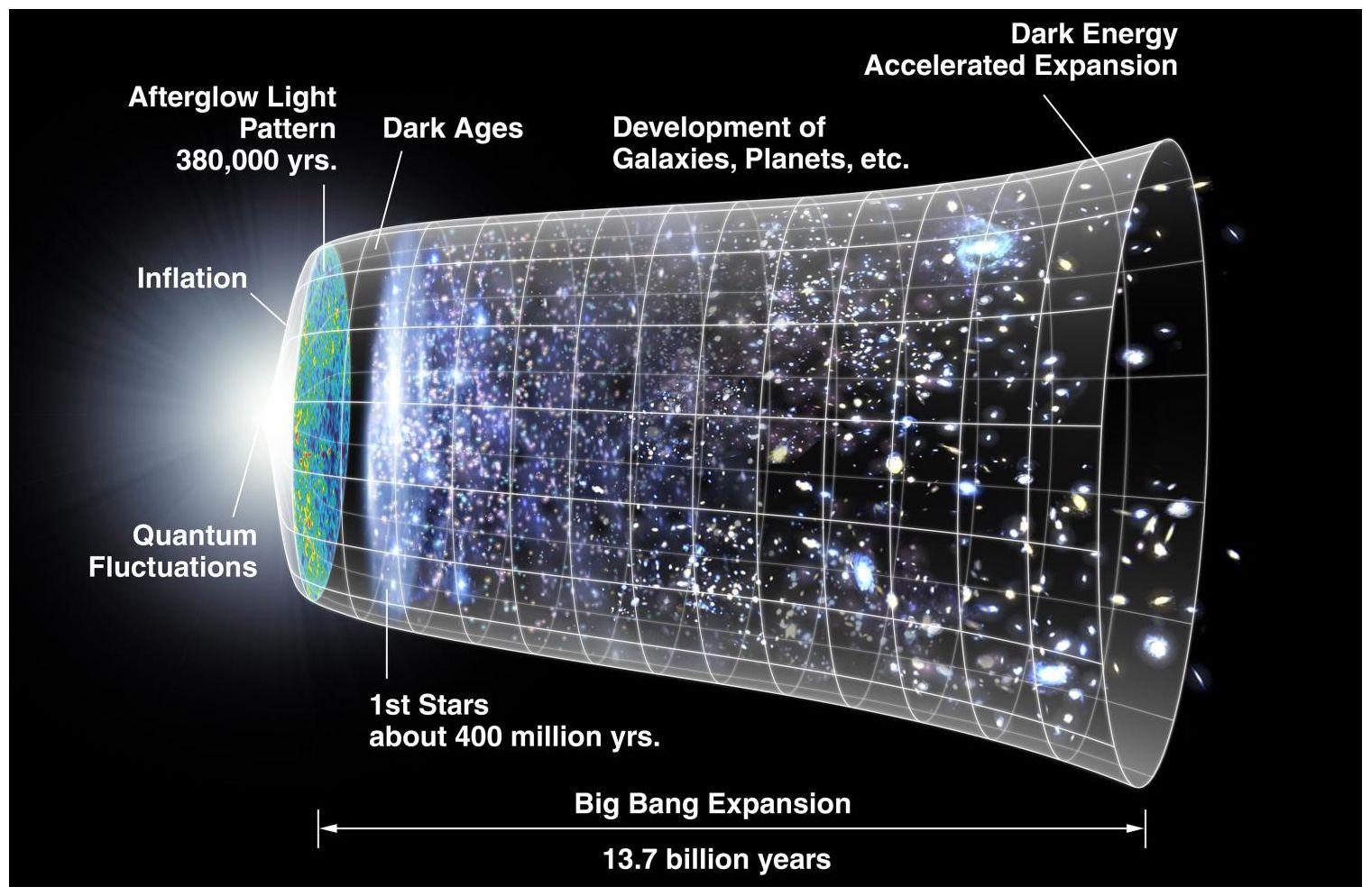 Quantum Equation Predicts Universe Has No Beginning