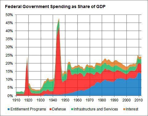 US Federal budget as share of GDP