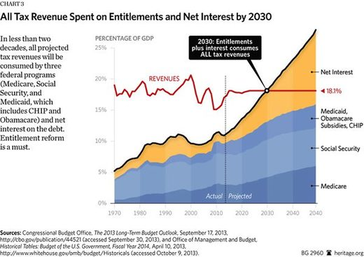 Federal social program VS federal revenues