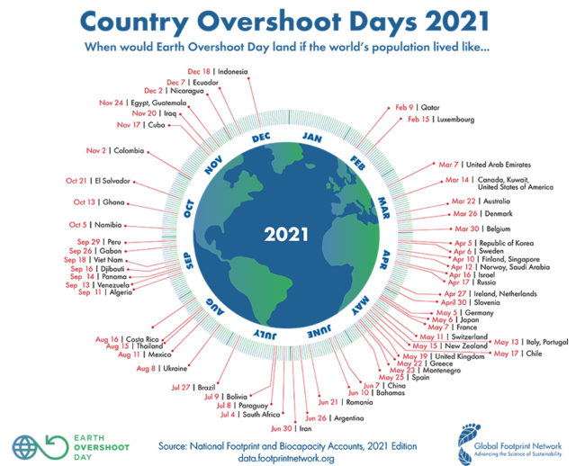 Italy Overshoot Day