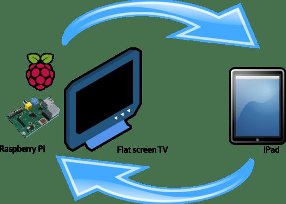 iPad_TV_sync_700by500