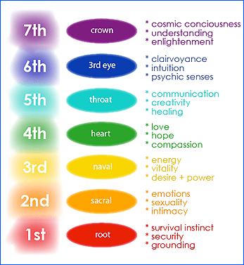 chakras healing psychic energy