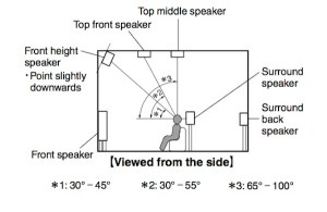 Can I Repurpose BackSurround Speakers for Dolby Atmos