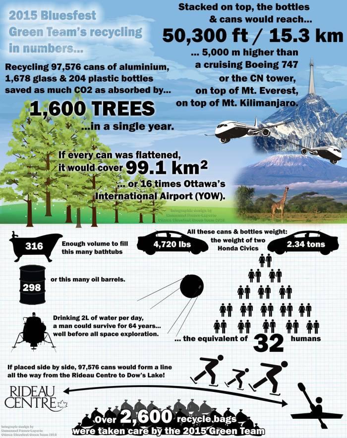 Ottawa Bluesfest Green Team Infographic