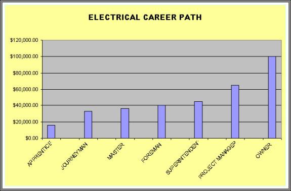 sound-design-live-audio-engineer-training-electrician-career-ladder