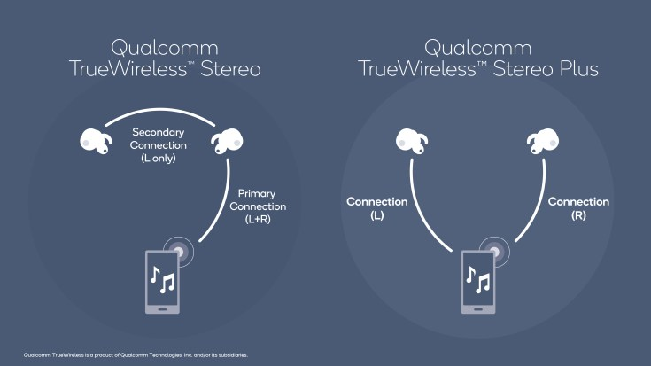 Image result for QUALCOMM WIRELESS STEREO PLUS