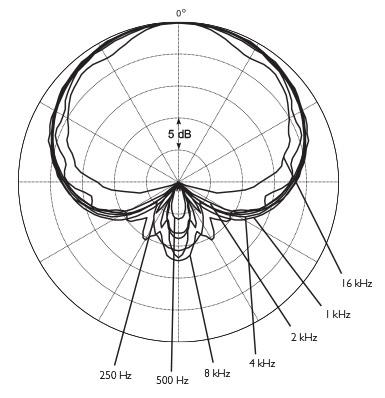DPA d:facto MMC4018V Polar Pattern