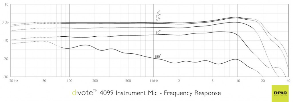 DPA d:vote™ 4099 Frequency Response Chart