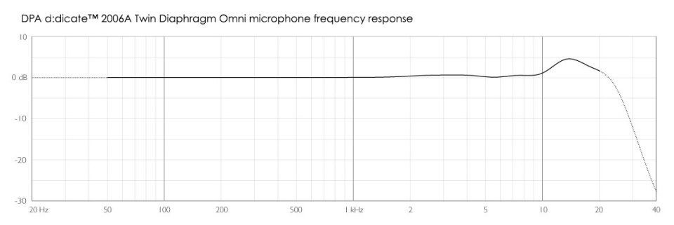 DPA d:dicate™ 2006A Frequency Response