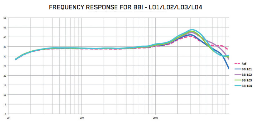 BBI Windbubble Frequency Response Chart