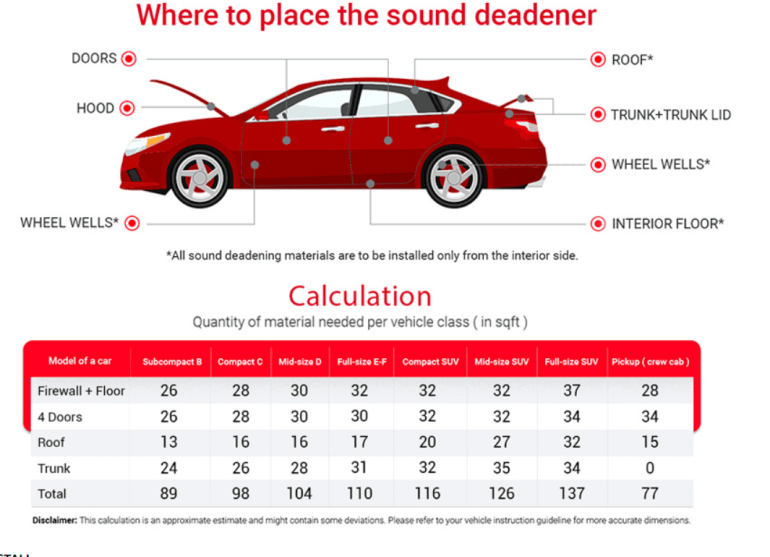 how much sound deadening do i need