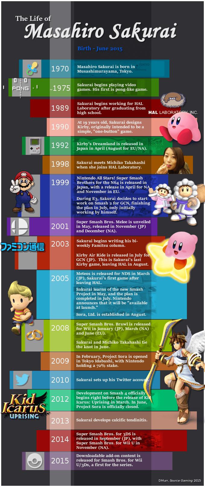 Sakurai Timeline