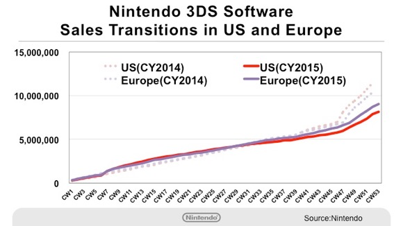 3DS software
