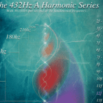 Number Mysticism of the 432 Hz Spectrum