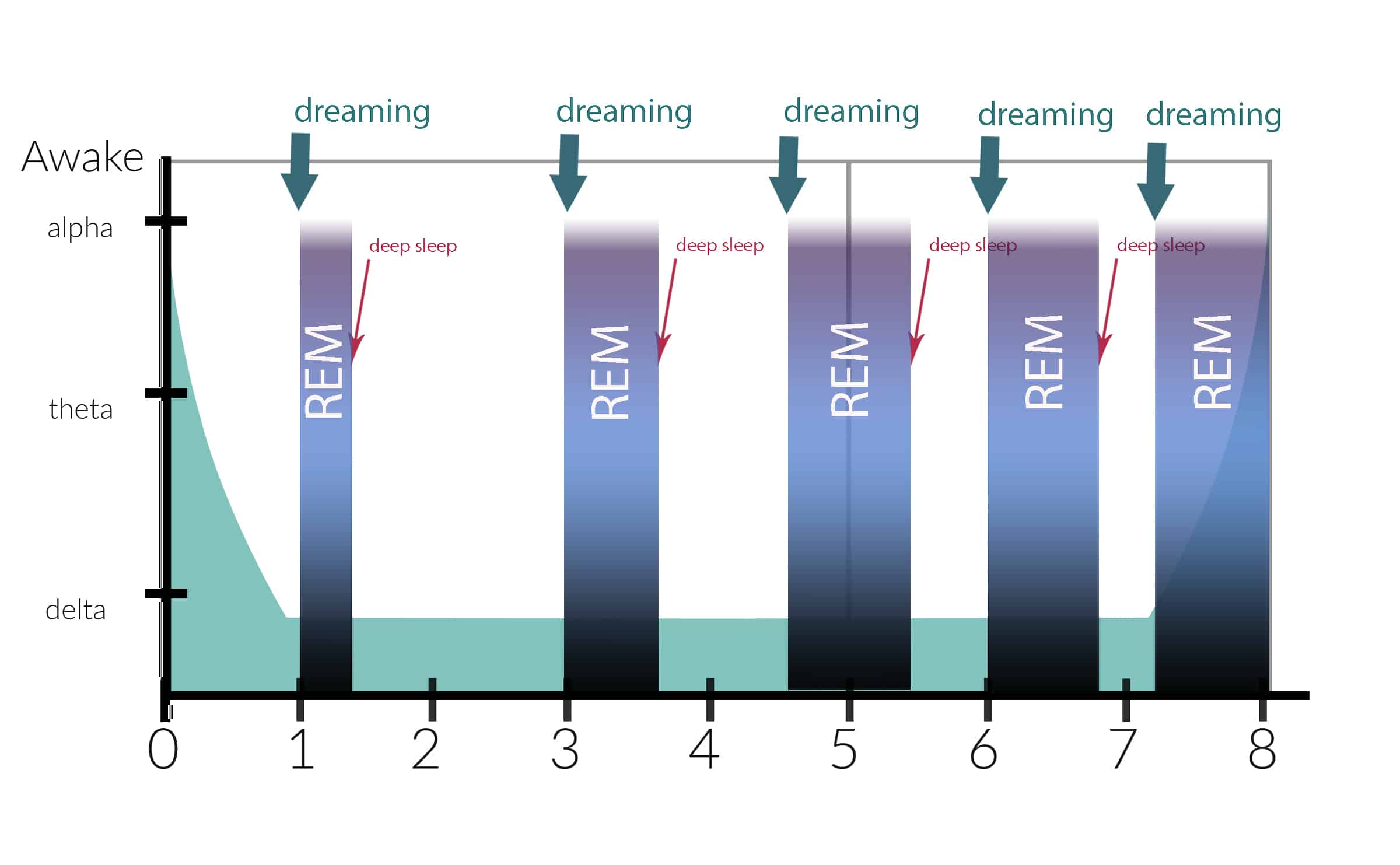 how does lucid dreaming work