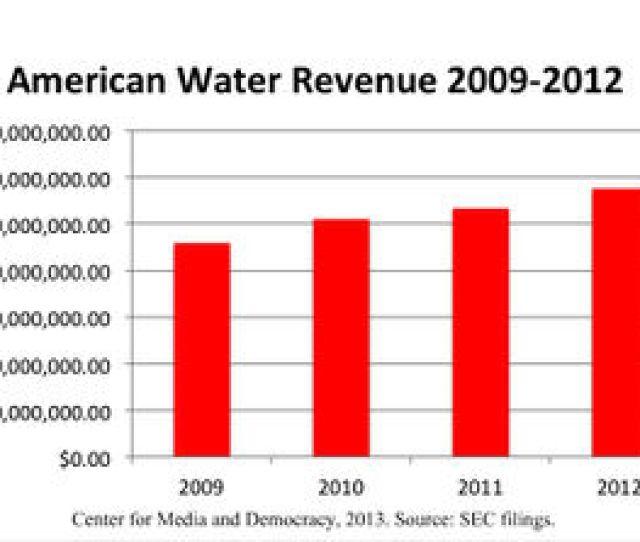 American Water Revenue Jpg