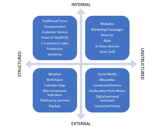 Types of data that Demand Sensing covers during analysis.