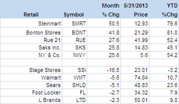 Takeover Talk and More Sends Retail Apparel Stocks Surging