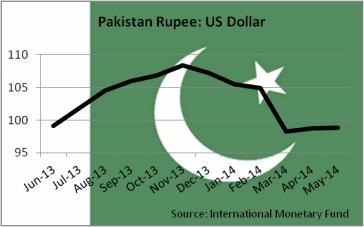 CurrencyPRupee