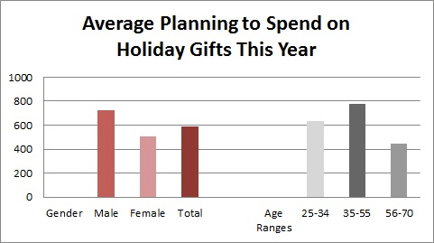 Holiday Gifts Chart