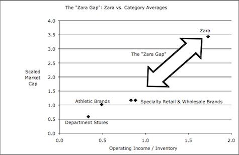 The_Zara_Gap