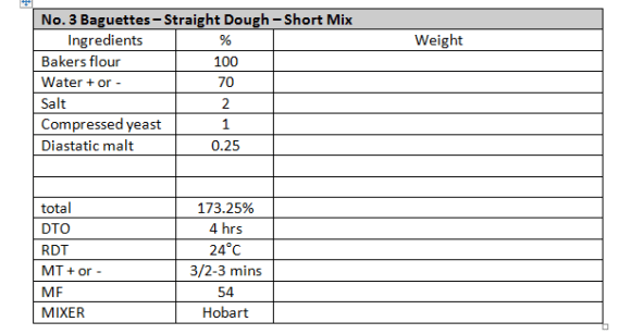 Straight dough expressed in the Bakers Percentage