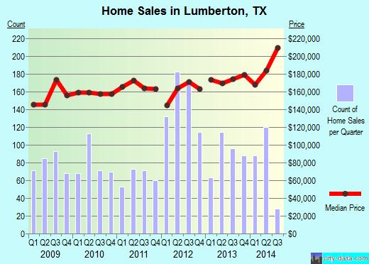 Lumberton Tx residential construction