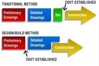 Design Build Contractor Southeast Texas