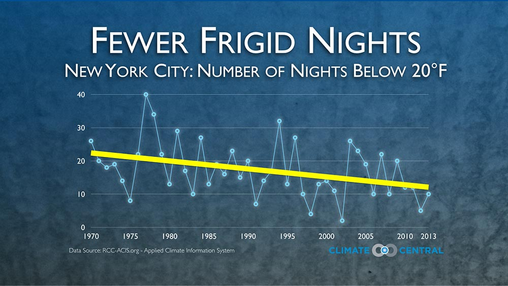 New York City. From Climate Central.