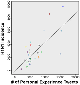 Figure 4 from Chew and Eysenbach 2012, showing a correlation between the number of people tweeting about their experiences with H1N1 and the best available data on how common H1N1 was at the time