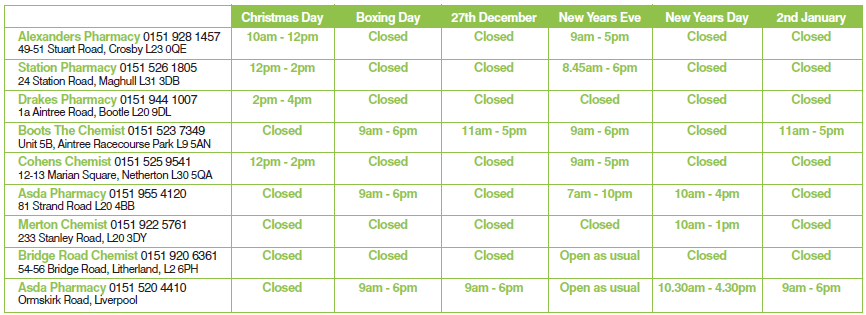Pharmacy Opening Hours over Christmas (South Sefton) - Healthwatch ...