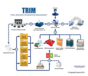 Soutron Total Resource Information Management Trim for Charities and Non for Profit