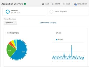 Google Analytics Overview Acquisition