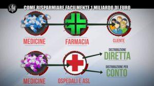 Distribuzione diretta farmaci, Federfarma contro il servizio delle Iene