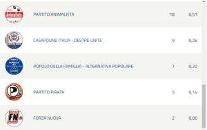 Elezioni Europee 2019 – Risultati in Calabria, Provincia di Catanzaro e Soverato
