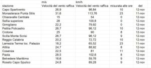 Allerta Meteo: I dati del vento in Calabria dal Multirischi Arpacal