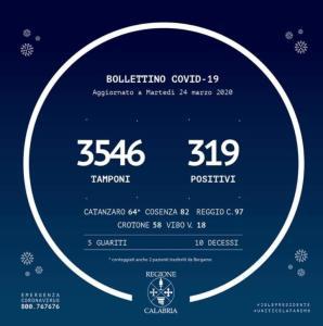 Coronavirus – Nuovo bollettino ufficiale della Regione Calabria. 319 persone positive (+27 rispetto a ieri)