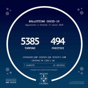 Coronavirus – Il nuovo bollettino della Regione Calabria, 494 positivi (+101 rispetto a ieri) salgono a 18 i decessi