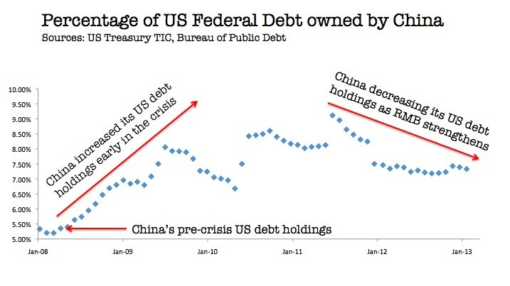China owned US debt Banking giant predicts gold price collapse