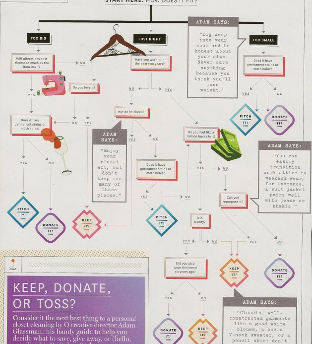 This is from O: The Oprah Magazine, De-Clutter Your Life, March, 2014.