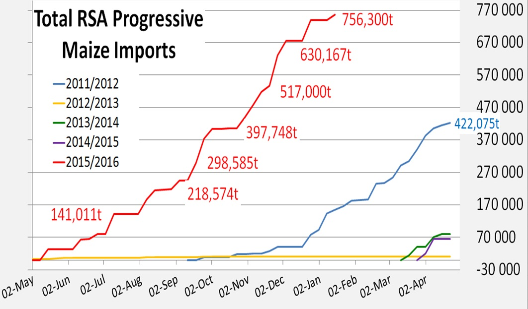 South African Progressive Imports
