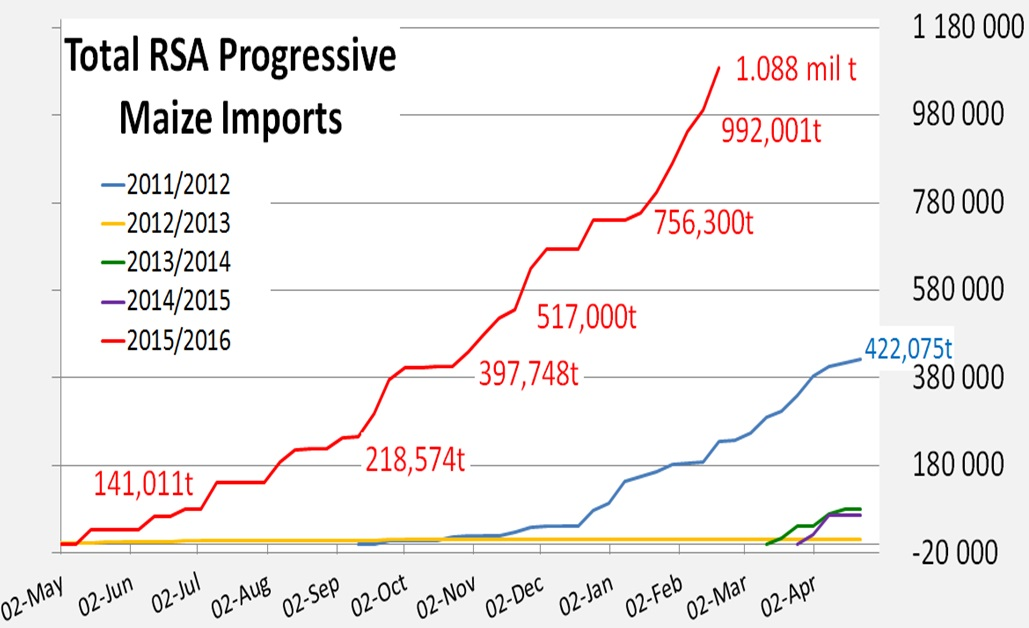 Total RSA Progressive Maize Imports